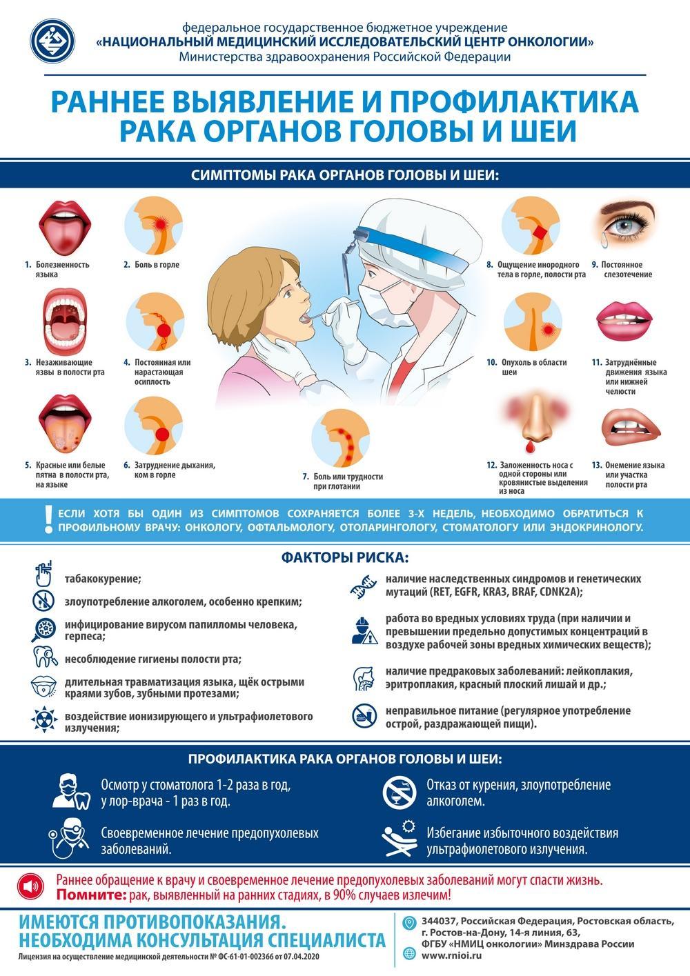VIII Европейская неделя ранней диагностики рака органов головы и шеи